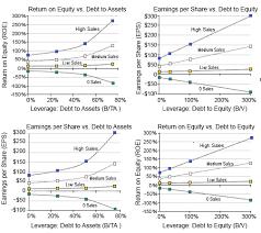 Financial Capital Structures Define Leverage Owner Lender Risks