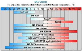 Turbine Oil Viscosity Chart Which Diesel Engine Oil Should I Use Transdiesel Ltd