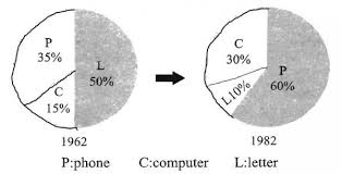 My Second New Ielts Two Pie Charts Please Check And Rat It