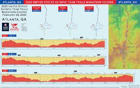 Tokyo Marathon Elevation Chart Elevation Chart U S Olympic Team Trials Marathon