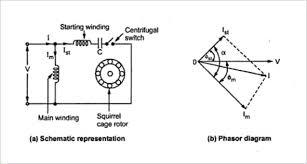 capacitor start im and capacitor start capacitor run im