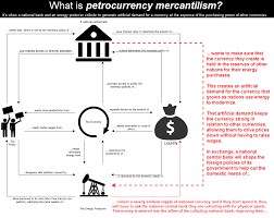 Mercantilism Chart Petrodollar Mercantilism Explained In One Chart Zero Hedge
