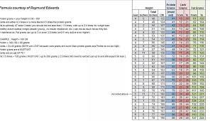 Raymund Edwards Lchf Macros Chart Cavewoman Savory High