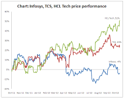 Tcs Stock Chart Equity Derivatives Commodities Markets Research Q2fy13