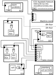 icsi appletalk network Daisy Chained Wiring it's effectively a single daisy chain across both floors, with the \