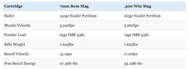 338 Remington Ultra Mag Ballistics Chart 7mm Rem Mag Ballistic Chart Pmp Bullet Trajectory Chart