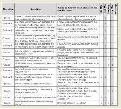 requirements traceability matrix templates dont do requirements traceability