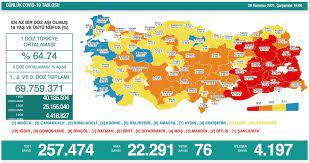 Son Dakika Haberleri: Türkiye'nin 29 Temmuz koronavirüs tablosu açıklandı:  İşte son rakamlar... - Yeni Şafak