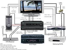 surround sound system hook up diagram dating with pretty rh emdatingdltj rechtsanwalt potsdam info 3d hd surround home theater wiring guide diy