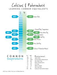 free celsius fahrenheit conversion chart great memory tool