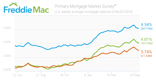 Mortgage Rates Inch Backward Freddie Mac