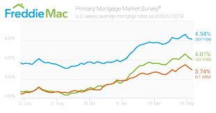 Mortgage Daily Rate Chart Mortgage Rates Inch Backward Freddie Mac