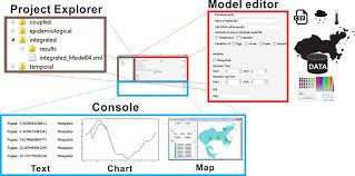 Graphical Interface Of The Dengueme Visual Development