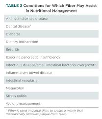 Fiber Diet Chart Featuring Fiber Understanding Types Of Fiber Clinical