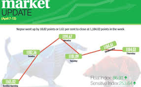Bullish Trend Continues At Nepse Rises 18 82 Points The