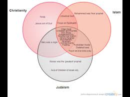 Judaism Christianity And Islam Triple Venn Diagram Judaism And Christianity Venn Diagram Elegant Dan Wyman Books Llc