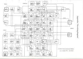 the wiring diagram by john hoskyns great systems diagram that tries to diagnose what ailed the british economy in the 1970s perhaps i should do