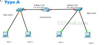 What is the primary focus of the iot fundamentals courses available through cisco networking academy curriculum? Ccna 1 V5 1 V6 0 Chapter 6 Pt Practice Skills Assessment Packet Tracer