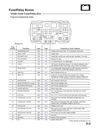 Fuse Wire Chart 2005 Honda Pilot Fuse Box Get Rid Of Wiring Diagram Problem