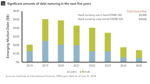Emerging Markets Chart Looming Maturity Wall For Emerging Markets Debt Marquette