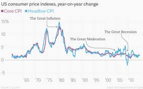 The Greatest Chart Ever Made About Us Cpi Inflation Quartz