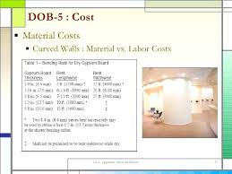 cost to drywall detailing interior wall assemblies drywall costs average drywall repair costs how much does