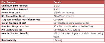 Family Health Insurance United India Insurance Family