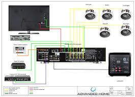home theater pre wire package advanced home home theater 9jpg pre wire 1024x733 5ea5284e39a45d98bf9eed4fb056d197 7e799f f345d6223ea949628cbf816328940767 jpg srz 377 250 75 22 0 50 1 20 0
