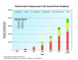 Genometrakr Fast Facts Fda