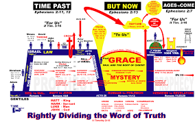 Bible Timeline Chart Bible Timeline Other Study Aids For What Saith The