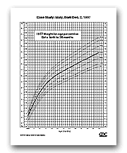Cdc 2000 Growth Chart Growth Charts Case Study Comparison Of 1977 And 2000