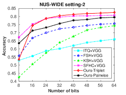 The Similarity Precision Curves On Nus Wide Setting 2 Download