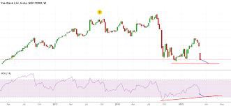 Stock Market Analysis Stock Market Education