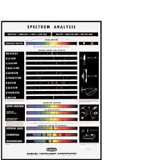 Sp 187 Spectrum Analysis Chart