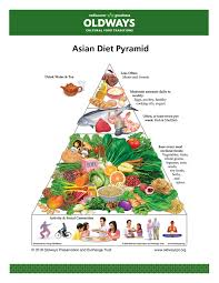 Food Group Pyramid Chart Asian Heritage Diet Oldways
