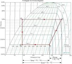 Notice From The P H Diagram Plot How We Can Get An Instant Visual ...