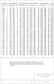 Standard To Metric Conversion Chart Printable Bn Ds C41 Metric Conversion Of Pressures