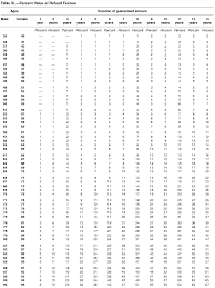 this is an image 10686k08 gif actuarial tables