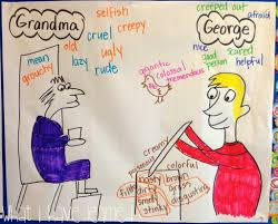 Character Change Anchor Chart Anchor Charts For Second Grade