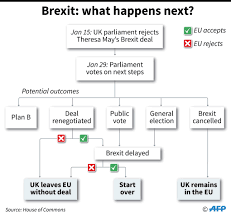 Frustrated British Mps Try To Take Control Of Brexit