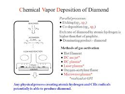 Prepared By Chemical Vapor Deposition Ppt Video Online Download