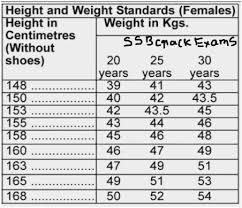 Height And Weight Chart For Indian Army Scientific Military Height Weight Chart Females Female