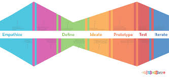Stanford Design Thinking Toolkit On Design Thinking Theuxblog Com