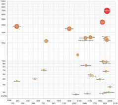 List Of Wars By Death Toll Wikipedia