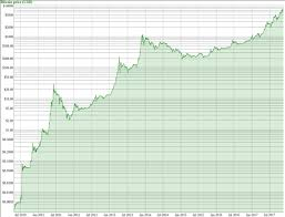 The first such instance occurred in 2011. All Time Bitcoin Price Chart