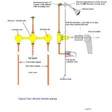 bathroom shower plumbing excellent plumbing leak in shower and bath throughout tub shower attractive bathroom linear