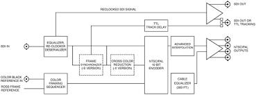 dac a s x sx ross video production switchers apc dac 8016a s x sx flow diagram