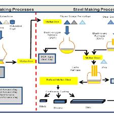 Steel Flow Chart Flowchart Of Iron And Steelmaking Processes 8 Download