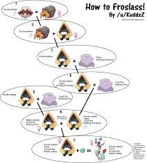 Pokemon X Y Iv Breeding Guide Gamingreality