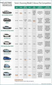 Electric Car Range Comparison Chart Electric Car Comparison Chart Business Insider